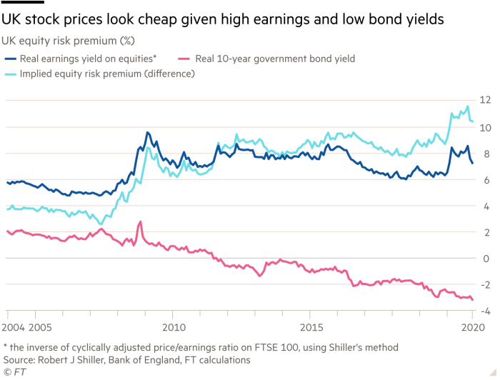 FT BONDS YIELDS EQUITIES STOCKS INVESTMENT FINANCIAL MARKETS