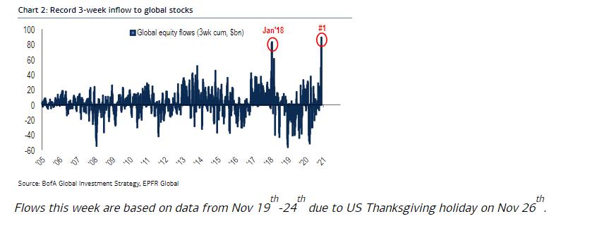 The BIGGEST EVER 3-week inflow into global equities