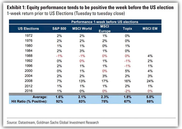 Equity performance the week before the U.S election