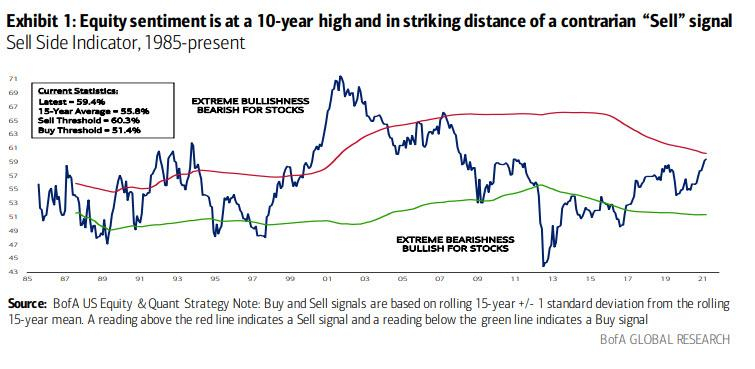 Bank of America Sell-side indicator