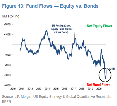 Equity vs bond flows flicking back toward equities