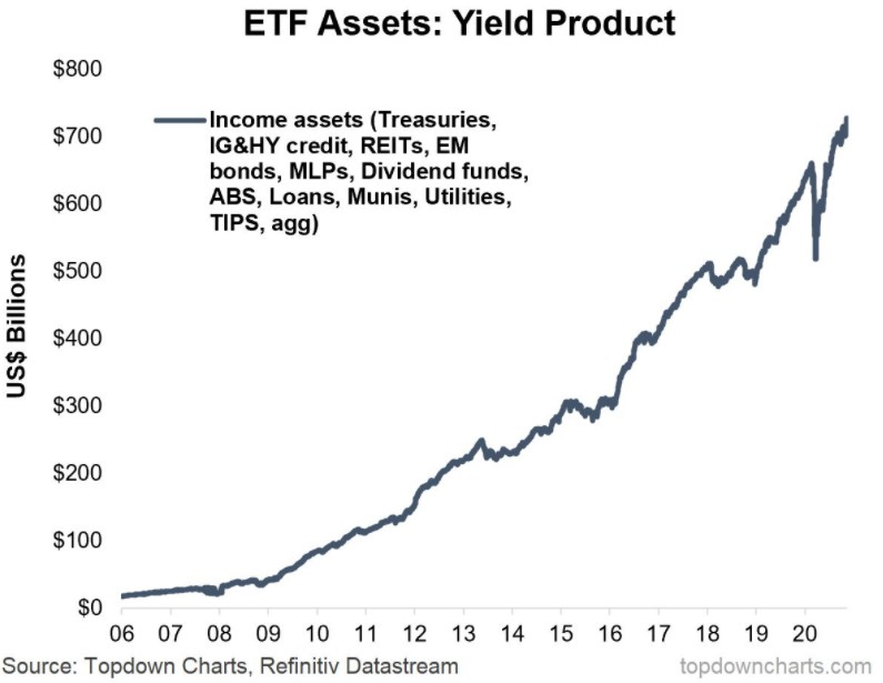 Inflows into ETFs invested into selected asset classes