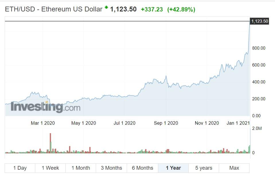 Ethereum (ETH) chart