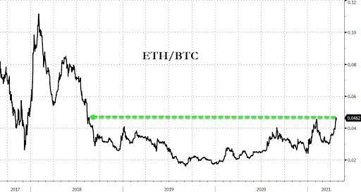 ETHBTC (Ether / bitcoin)