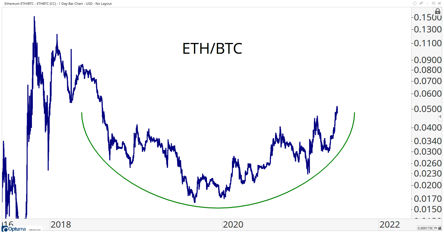 ETH/BTC breaking out from a long-term base with Ethereum rally