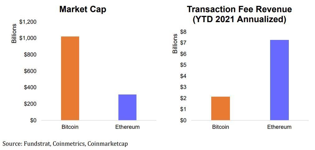 Ethereum vs. Bitcoin: DeFi transaction fee revenues & Market Cap