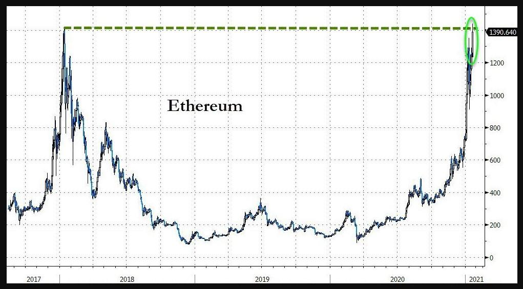Ethereum long-term chart