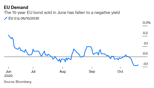 EU 15-year bonds yield is falling into negative-yielding territory