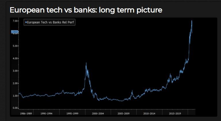 European tech vs. banks