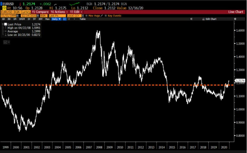 EURUSD since Jan 1999