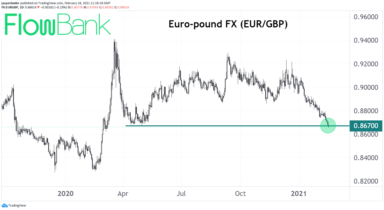 Pound reaches highest vs. euro since April last year in post-Brexit rally