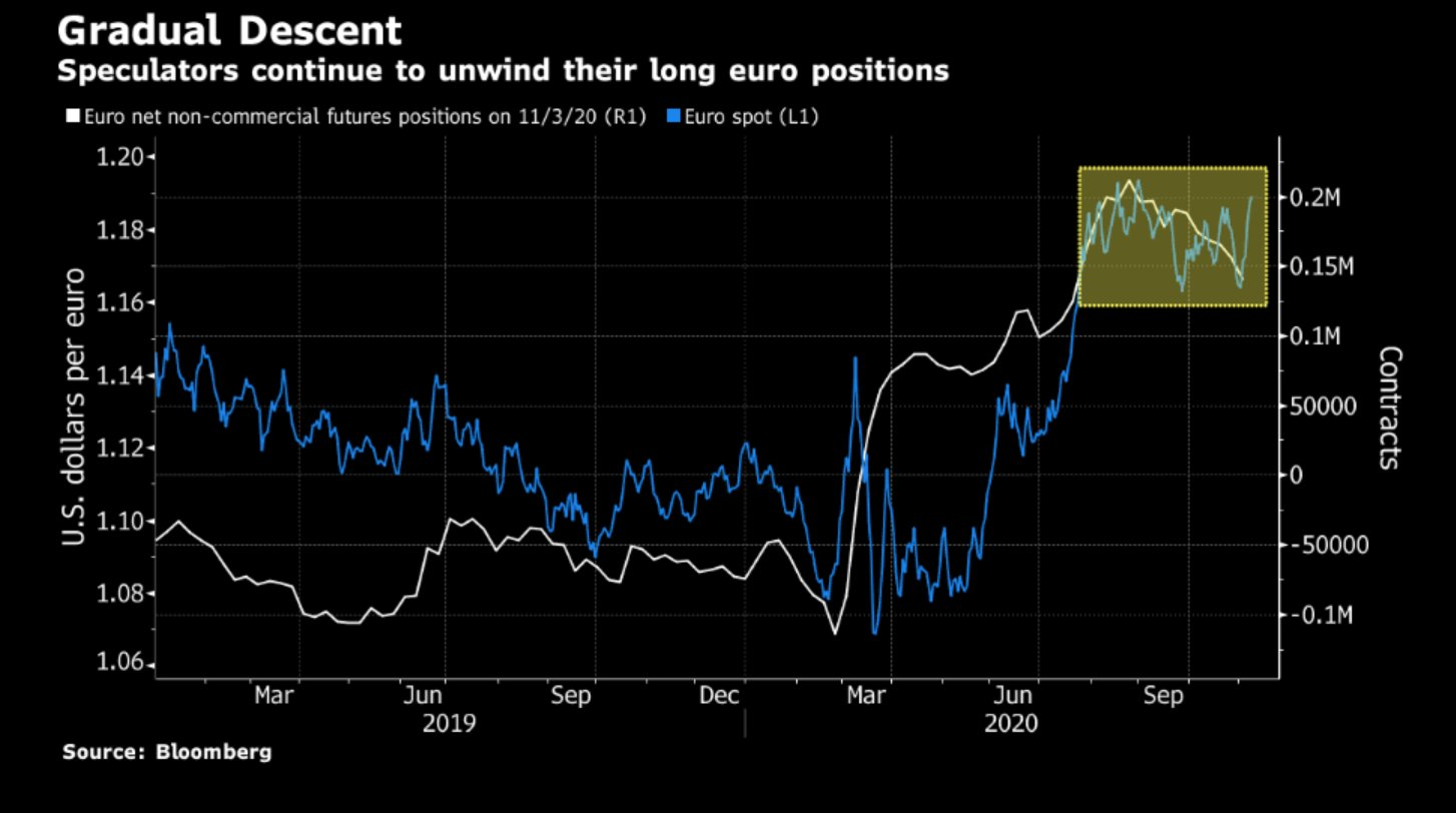 Euro bullish bets unwind with EU/USD on cusp of breakout