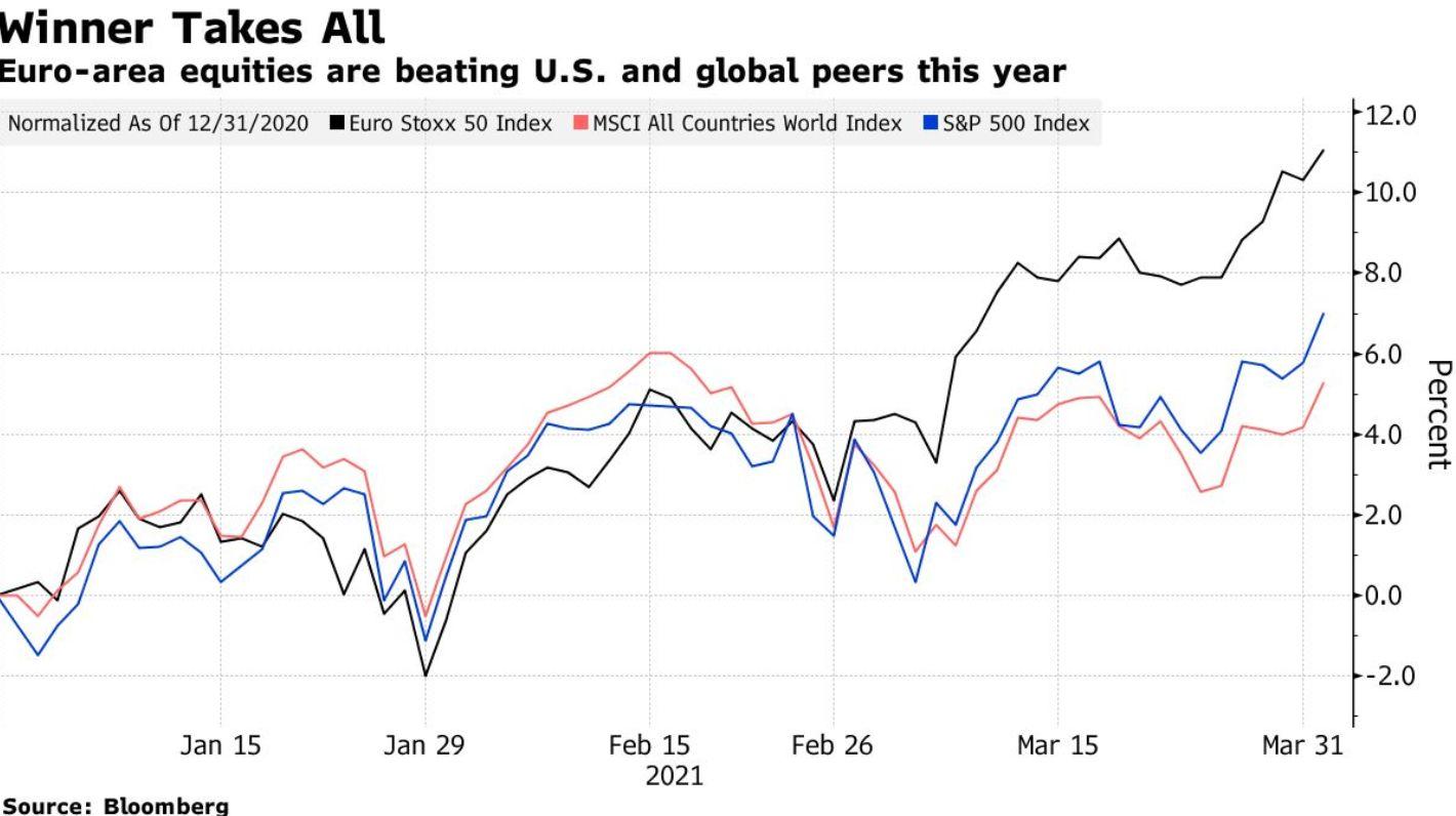 European equities vs. S&P  500 vs. MSCI World performance YTD