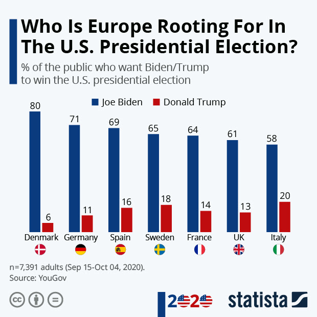 Europe preferences for U.S President
