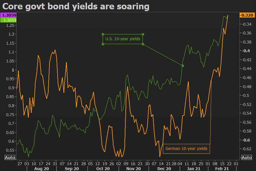 German 10-year bund yield still negative but closing gap with Treasuries #EURUSD