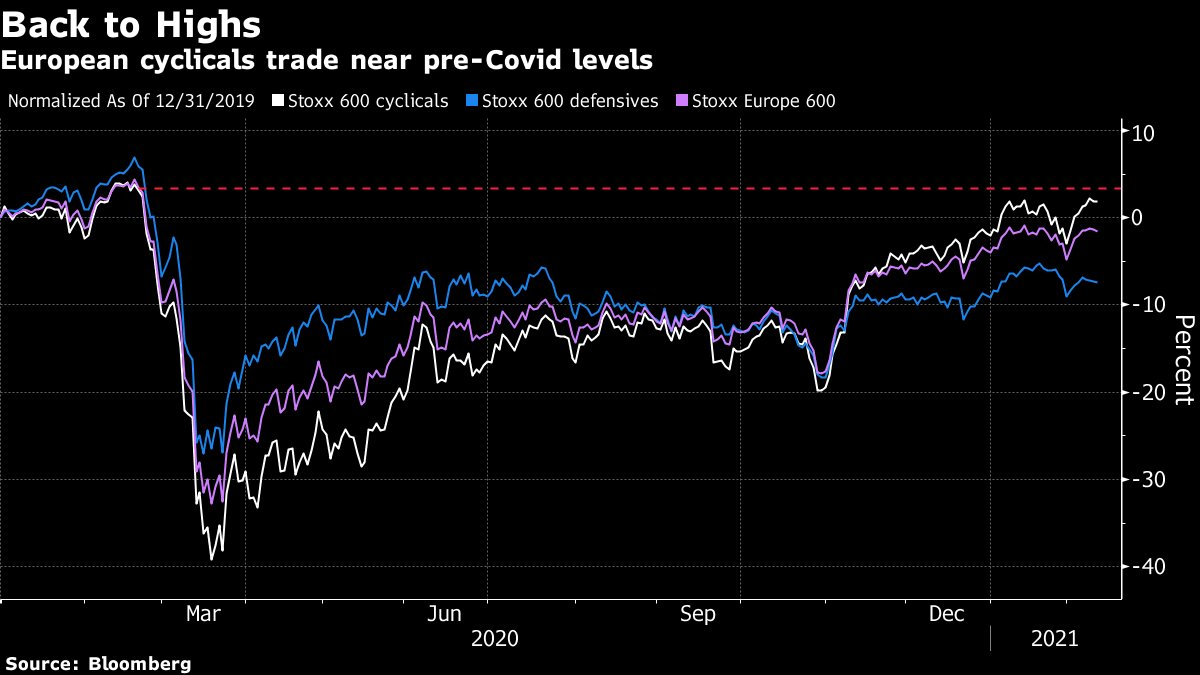 European cyclical stocks nearly overcome pandemic decline
