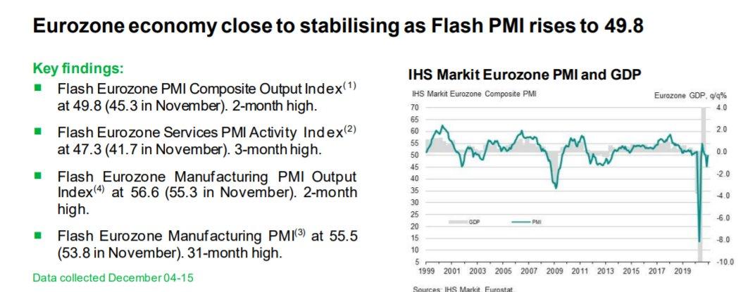 Eurozone PMIs show economy edging back to expansion