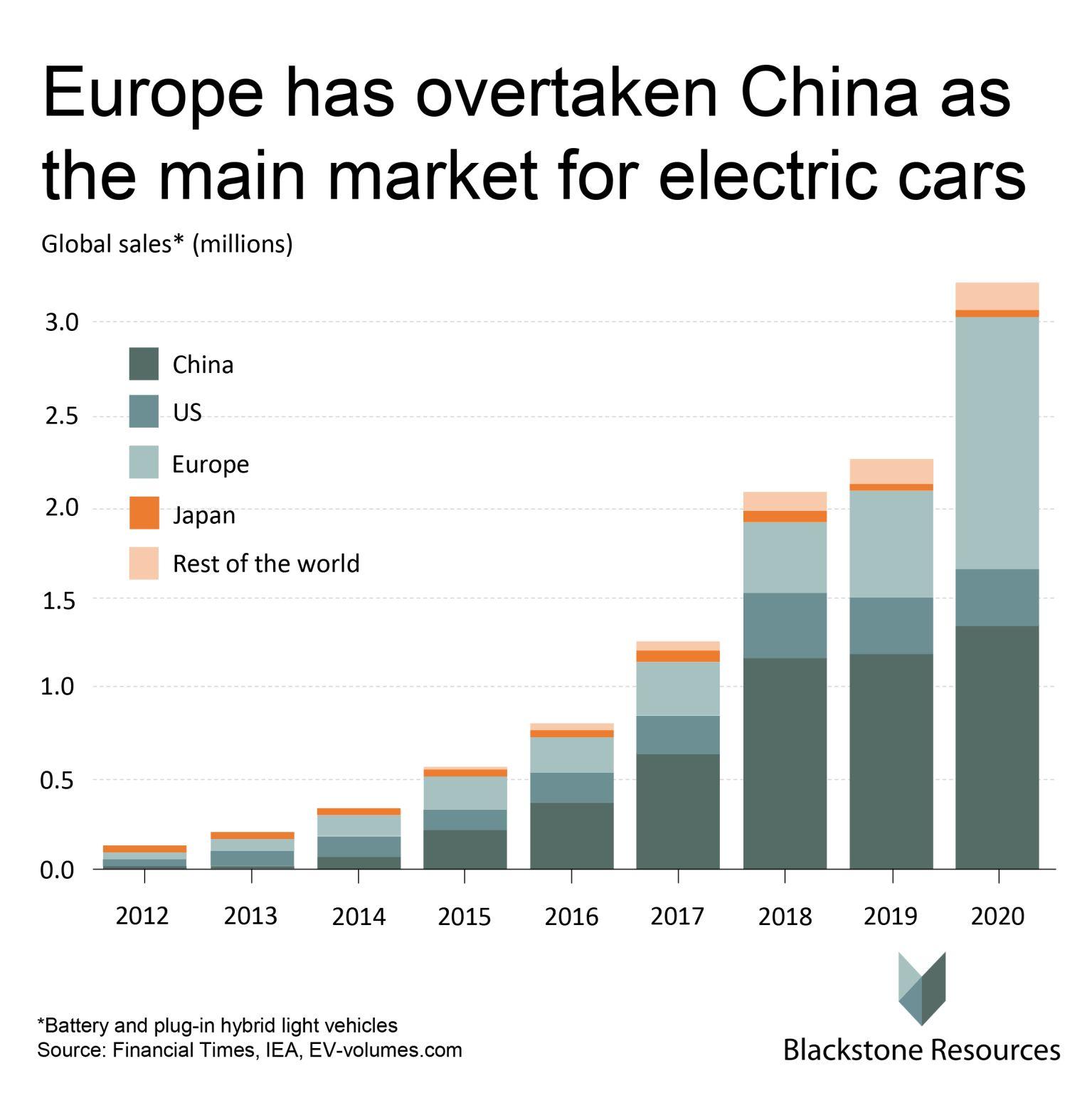 EV global sales