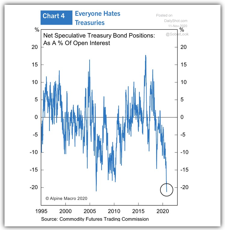 Net speculative Treasury Bond positions as a % of open interest