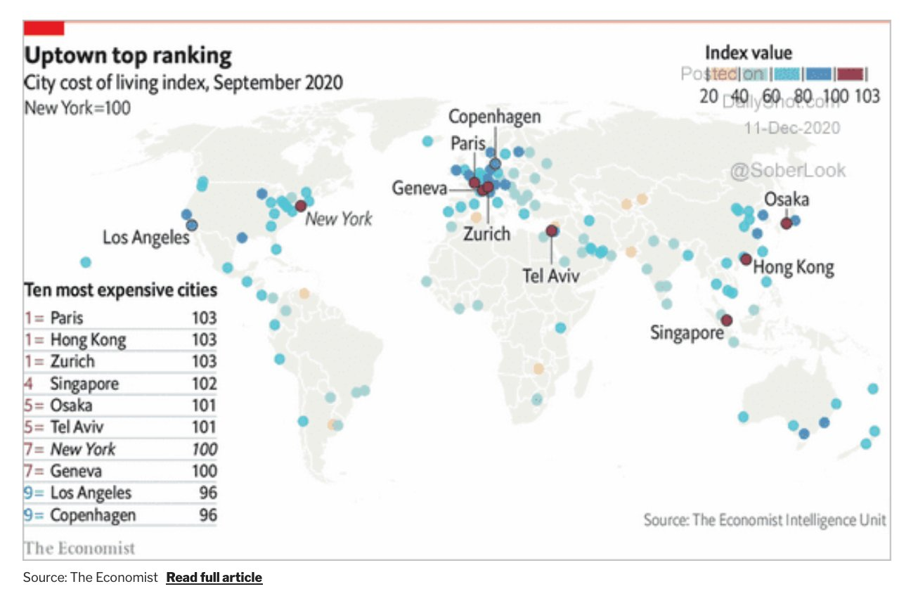 Zurich is joint 1st, Geneva 7th in world's most expensive cities