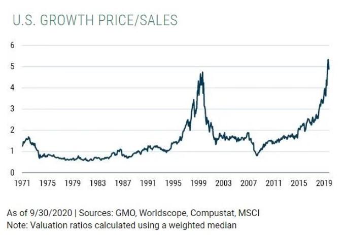 Growth stocks price-to-sales