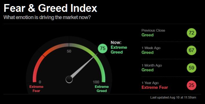 Extreme greed