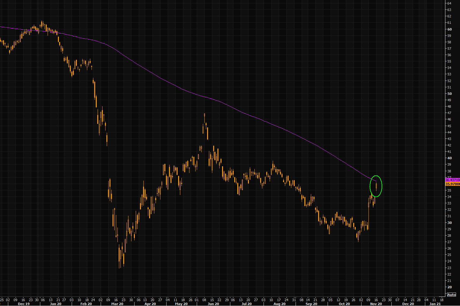 Energy Select Sector SPDR Fund (XLE) chart with 200d Moving Average