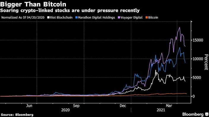 Crypto-linked stocks are under pressure recently