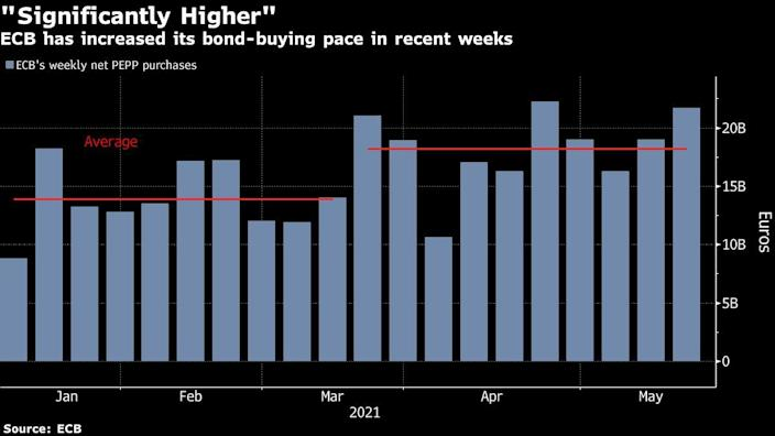 ECB is likely to keep its high bond-buying space through the summer