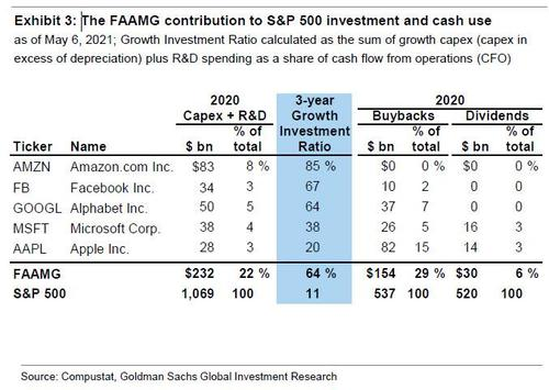 Goldman still believes in FAAMG - Here's why...