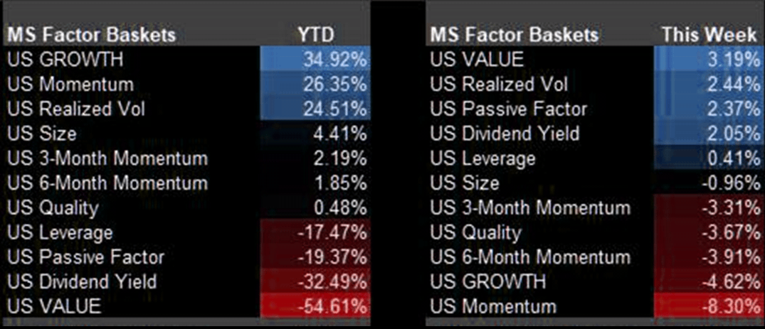 Morgan Stanley Factor baskets performance year to date and last week