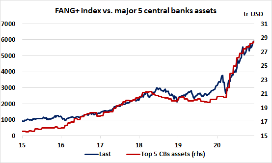 FANG+ index moving in lockstep with top5 central bank balance sheets
