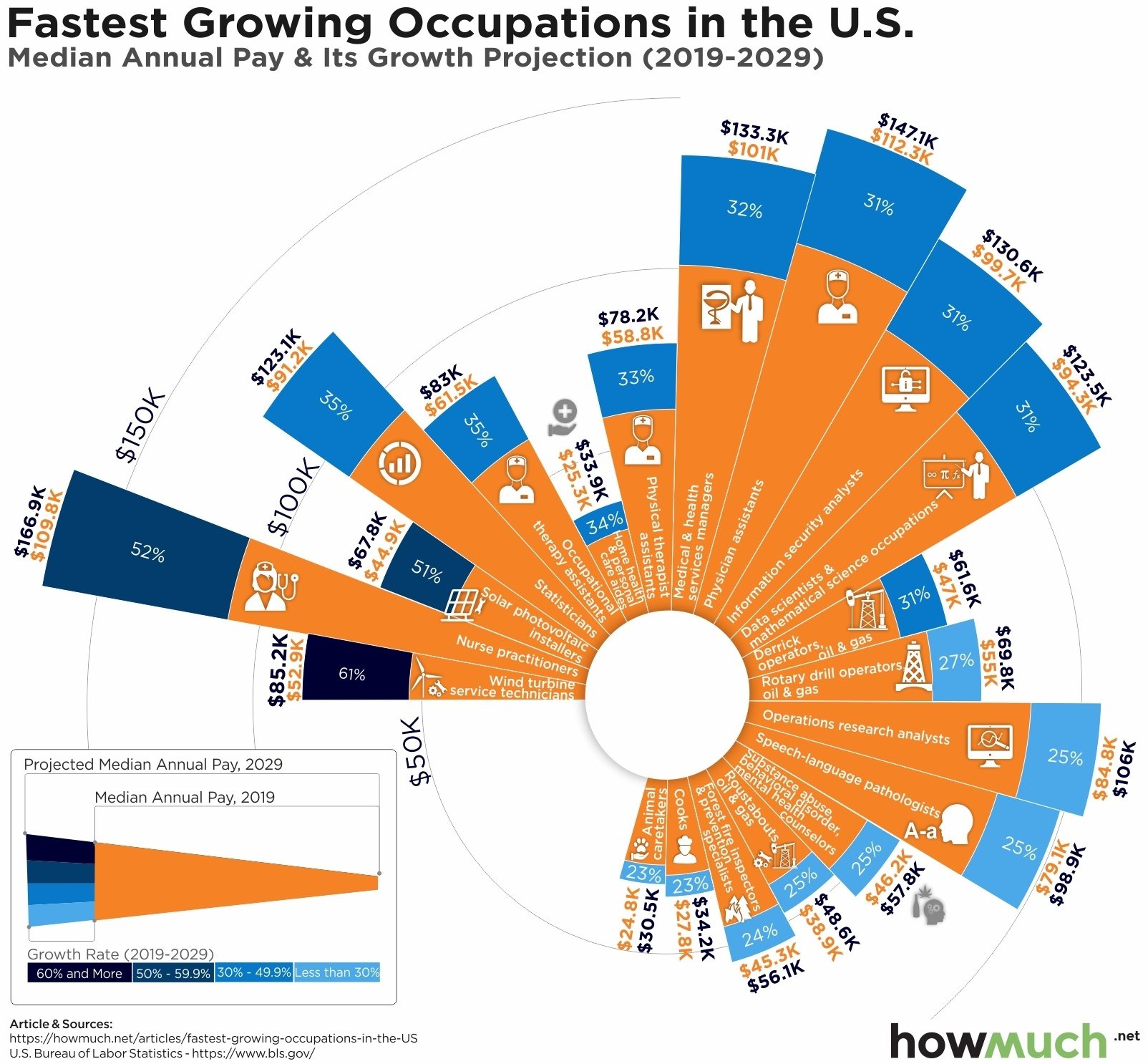 Top 20 jobs with the fastest growing salaries [infographic]