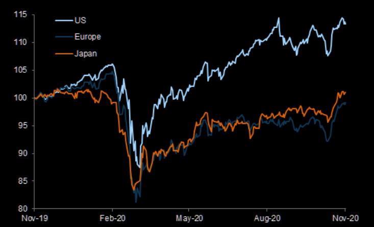 bond stocks us