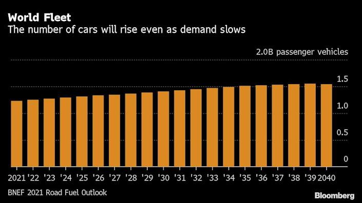 The world's fuel demand will peak earlier than expected