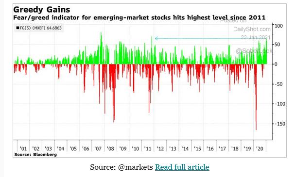 Emerging markets 'greed' near decade high