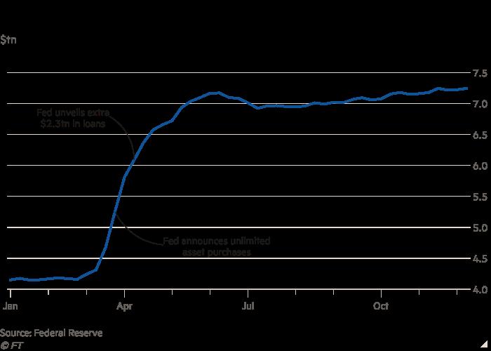 federal bank Balance Sheet, interest rates, bonds, curve