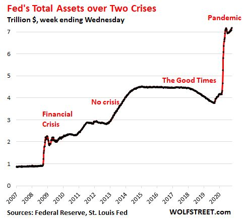 The size of the Fed balance sheet