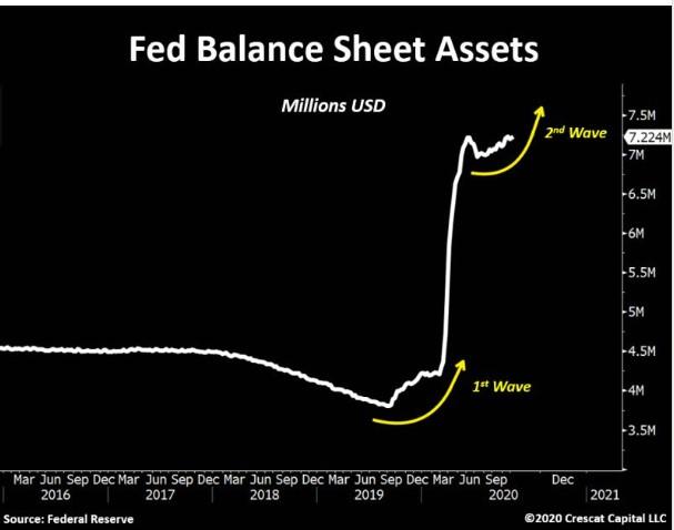 Fed Balance Sheet Assets