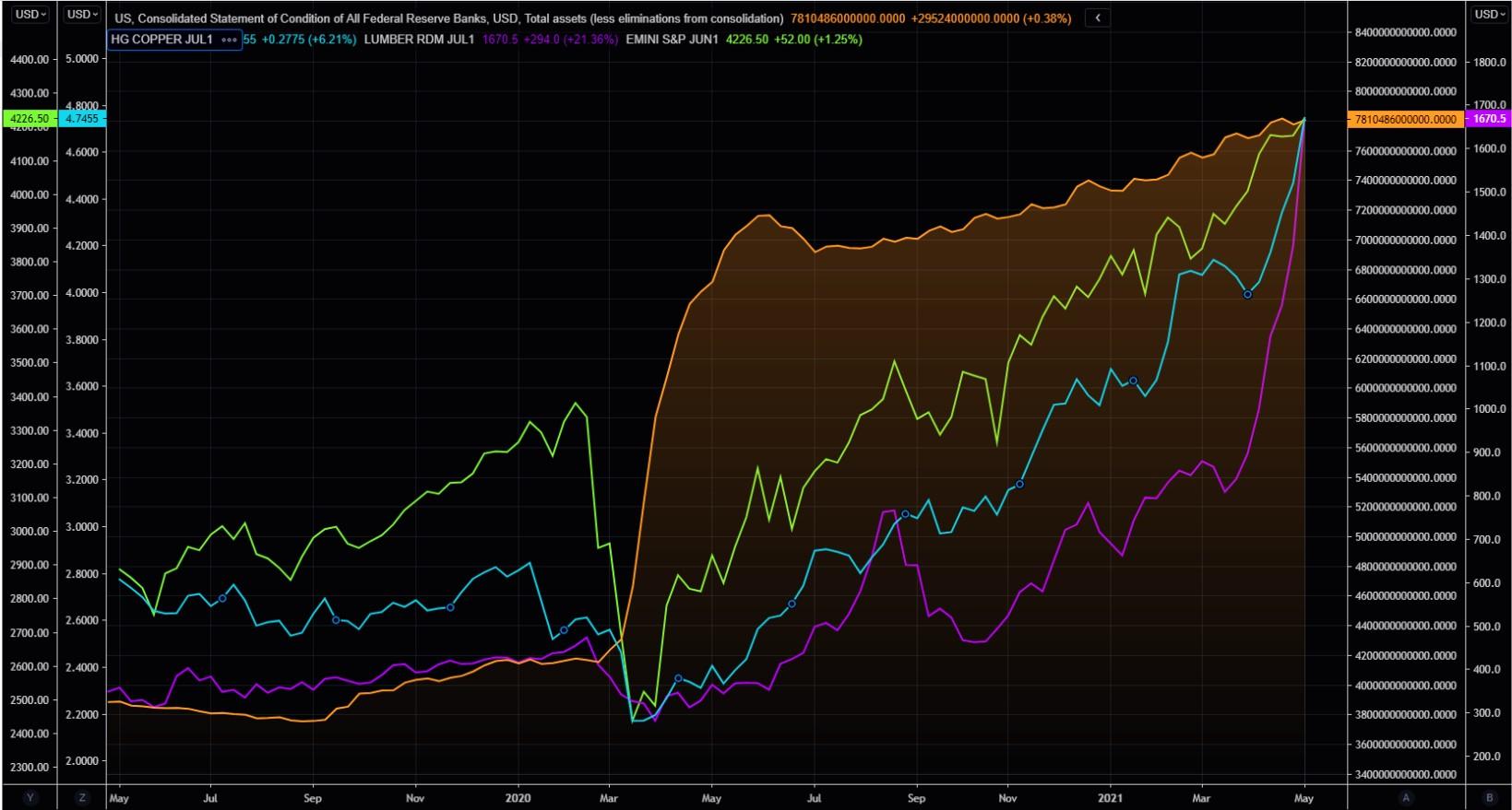 Fed balance sheet vs. selected asset class