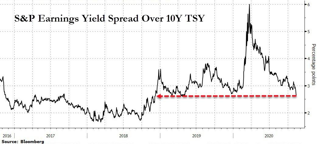 S&P 500 earnings yield - U.S 10 year bond yield