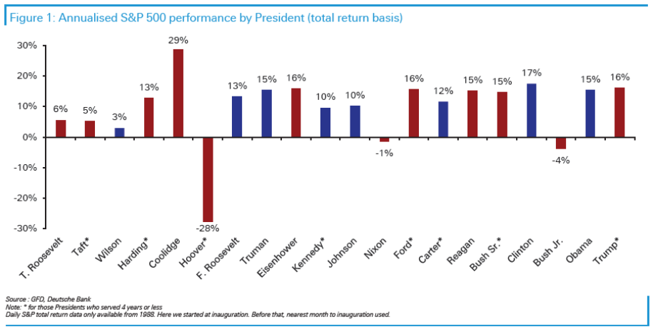 How US equities performed under each President in the 20th century