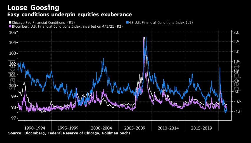 Easiest 'financial conditions' ever boost equities, hurt havens (including the dollar)