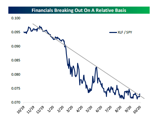 U.S Financials are breaking out long-term relative downtrend vs. S&P 500