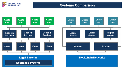 Comparing the systems of digital vs. traditional assets