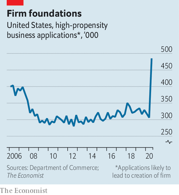 """Number of high-propensity"""" business applications"""