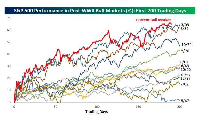 S&P 500 performance in post-WWII Bull Markets (%): First 200 trading days