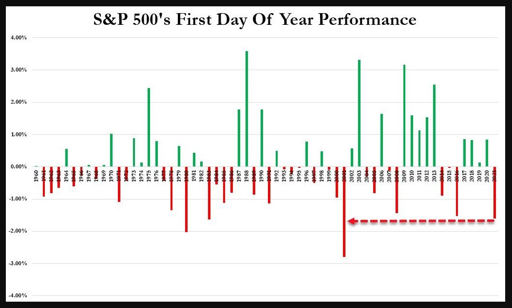 S&P 500 performance on the first day of trading