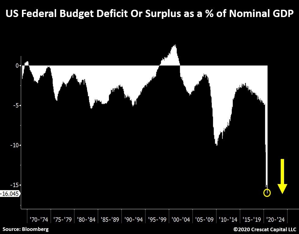 US Federal Budget Deficit or Surplus as a % of Nominal GDP