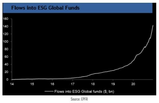 Flows into ESG Global Funds ($, billion)